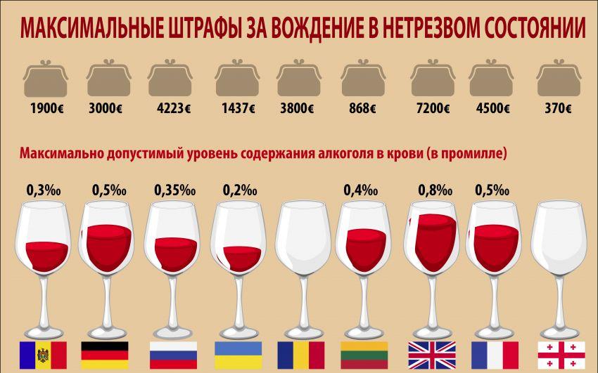 Нормы алкоголя в крови. что такое промилле и как рассчитать его самостоятельно