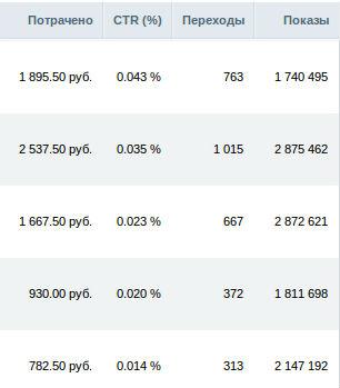 Ctr выдачи (click-through rate): что такое кликабельность сниппета поисковой системы (ситиар), формула расчета этого показателя страницы сайта