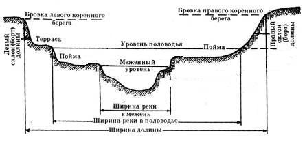 Что такое долина реки и каковы ее особенности? :: syl.ru