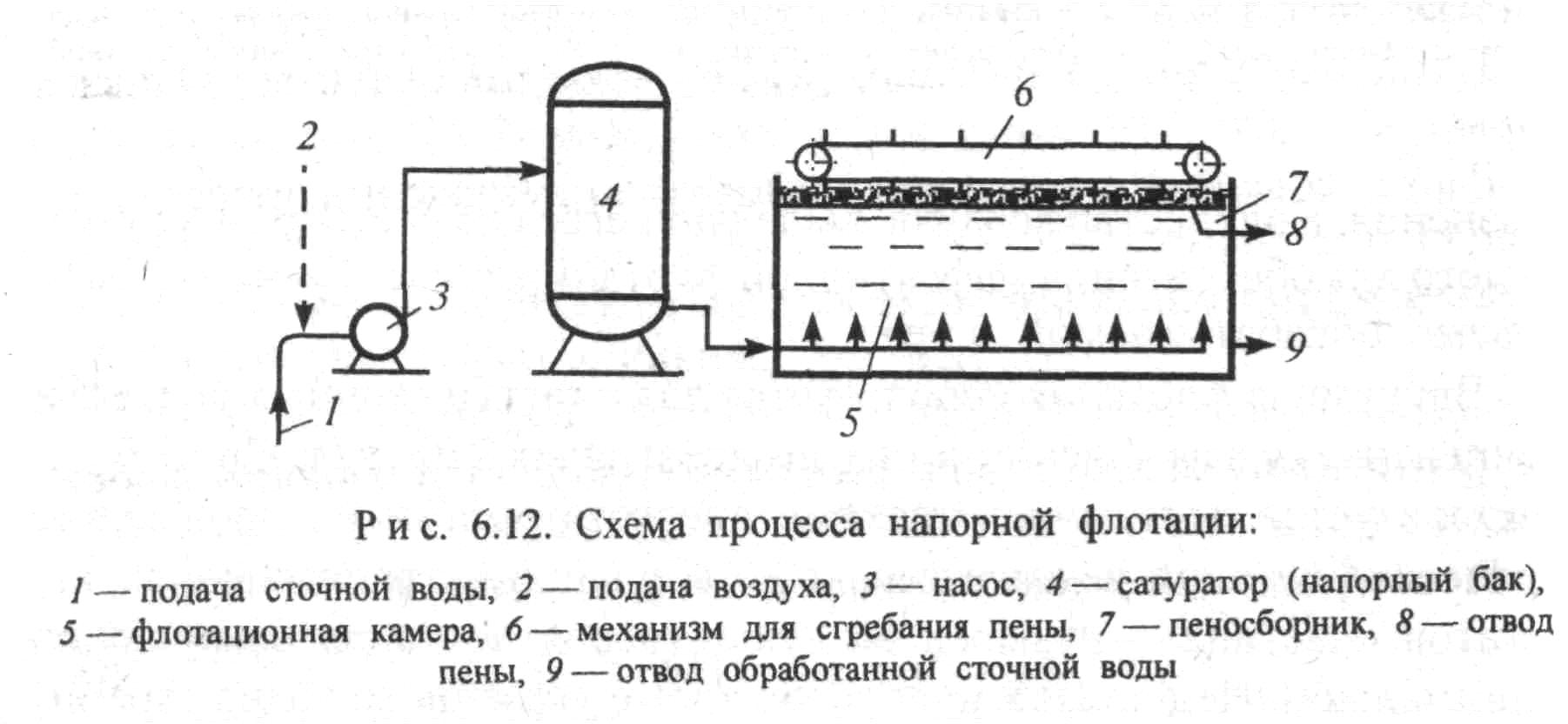 Применение коагулянтов для очистки воды и флокулянты