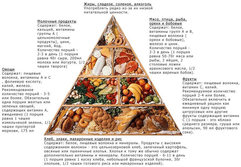Магия еды, или духовная пища