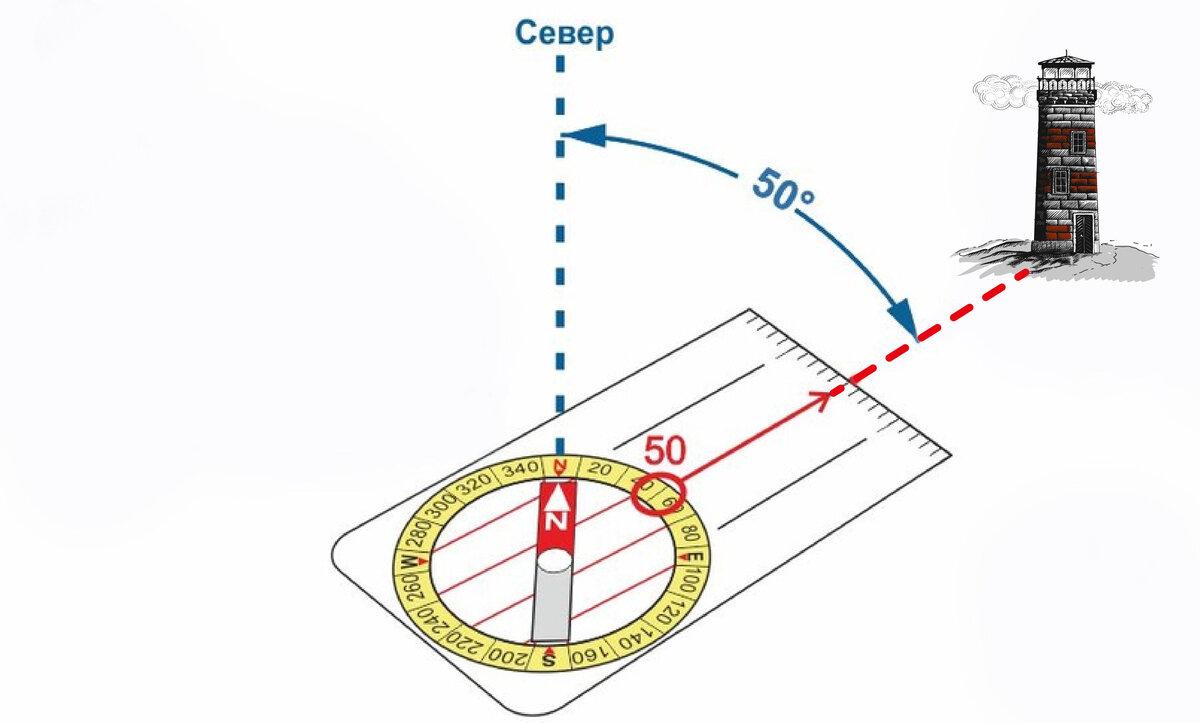 Как ориентироваться по компасу и азимуту, определение азимута