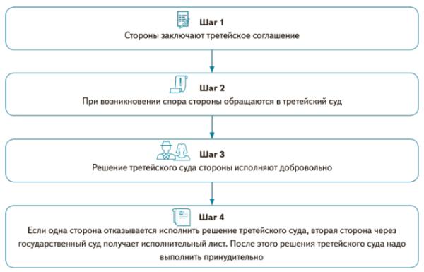 Что такое третейский суд? — правовед.ru