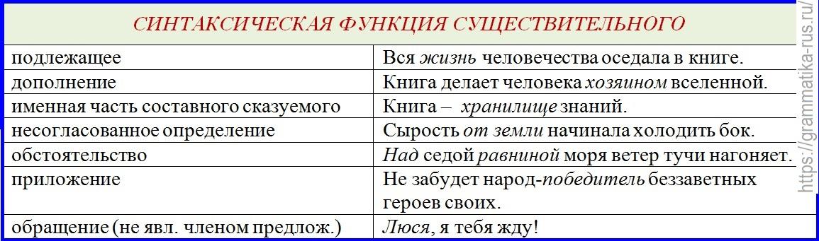 Синтаксическая роль местоимений в предложении - помощник для школьников спринт-олимпик.ру