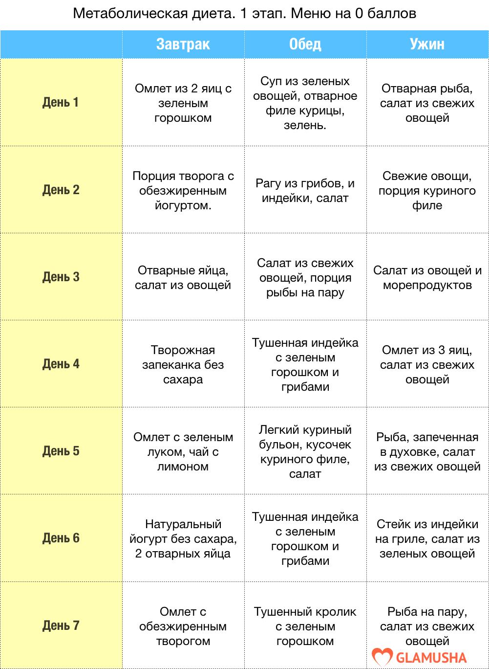 Диета - это... определение, особенности, рекомендации, виды и отзывы :: syl.ru
