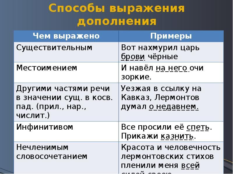 Виды обстоятельств в русском языке