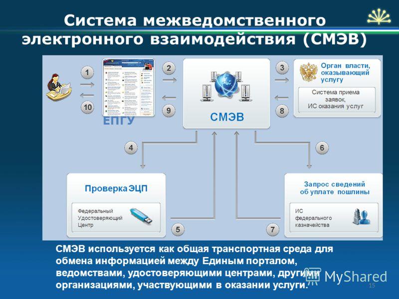 Система межведомственного электронного взаимодействия