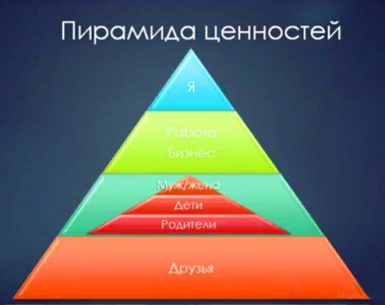 Понятие жизненных ценностей: какие бывают, главные в жизни человека, примеры