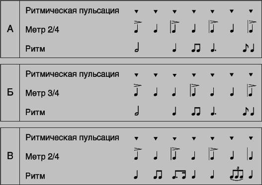 Виды ритма в музыке