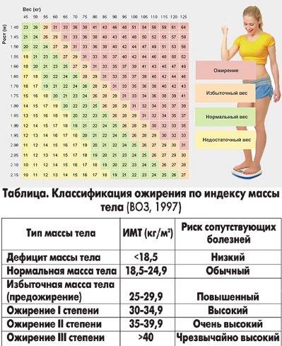 Как правильно рассчитать вес тела по росту и возрасту   калькуляторы расчета идеального веса тела