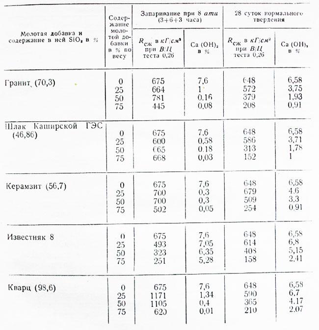 Керамзит: виды, свойства , применение - стройка гид