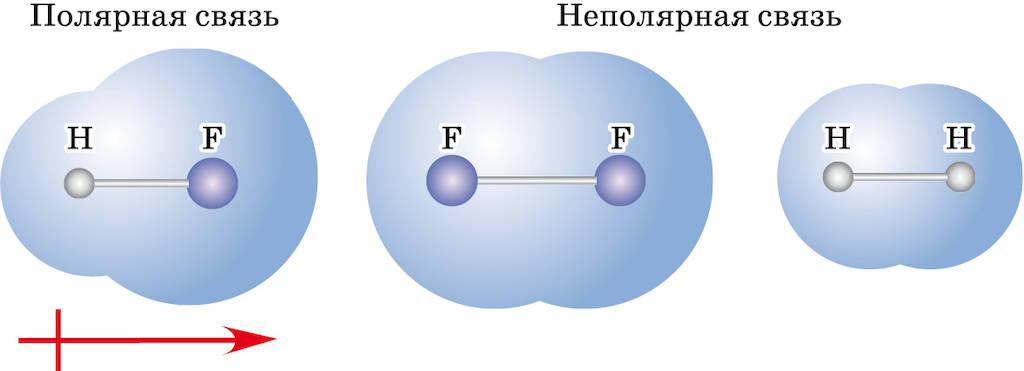 Что такое ковалентная связь – полярная и неполярная