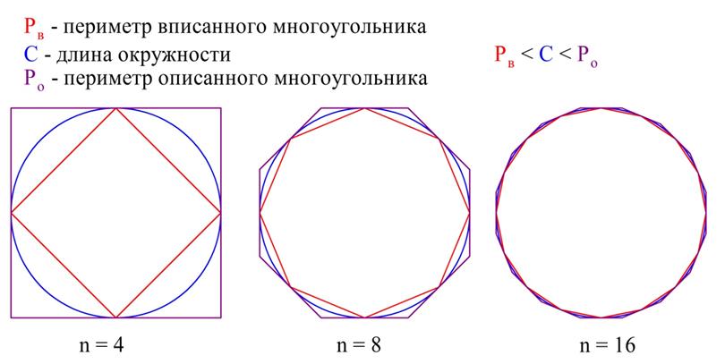 Длина окружности