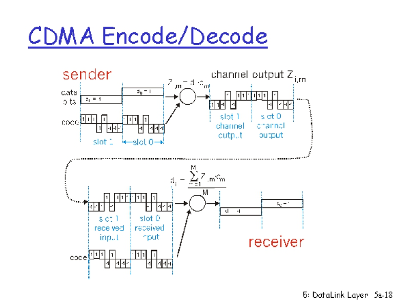 Как работает радиоинтерфейс в gsm-сетях / хабр
