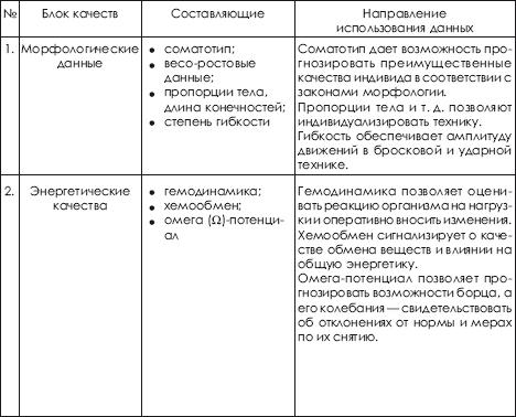 Основные физические качества: показатели, особенности - tony.ru