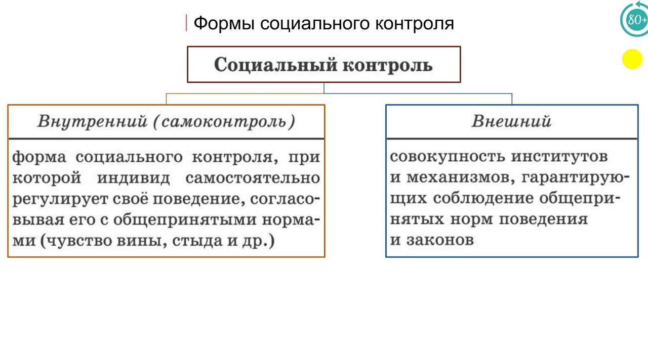 Социальный контроль — википедия. что такое социальный контроль