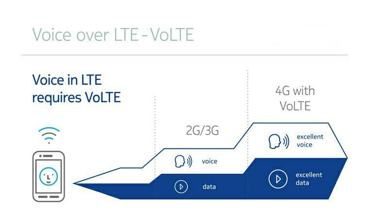 Volte мегафон — как подключить и отключить услугу