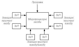 Министерство путей сообщения — википедия