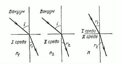 Что такое показатель преломления стекла? и когда его необходимо знать? :: syl.ru