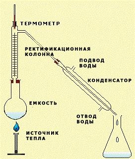 Ректификация гороскопа - метод трутины гермеса