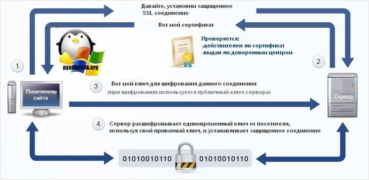 Проблема с сертификатами sectigo после 30 мая 2020 года и метод решения / блог компании хабр / хабр