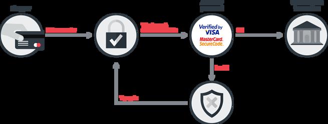 Что такое 3d secure на банковской карте? | блог мтбанка