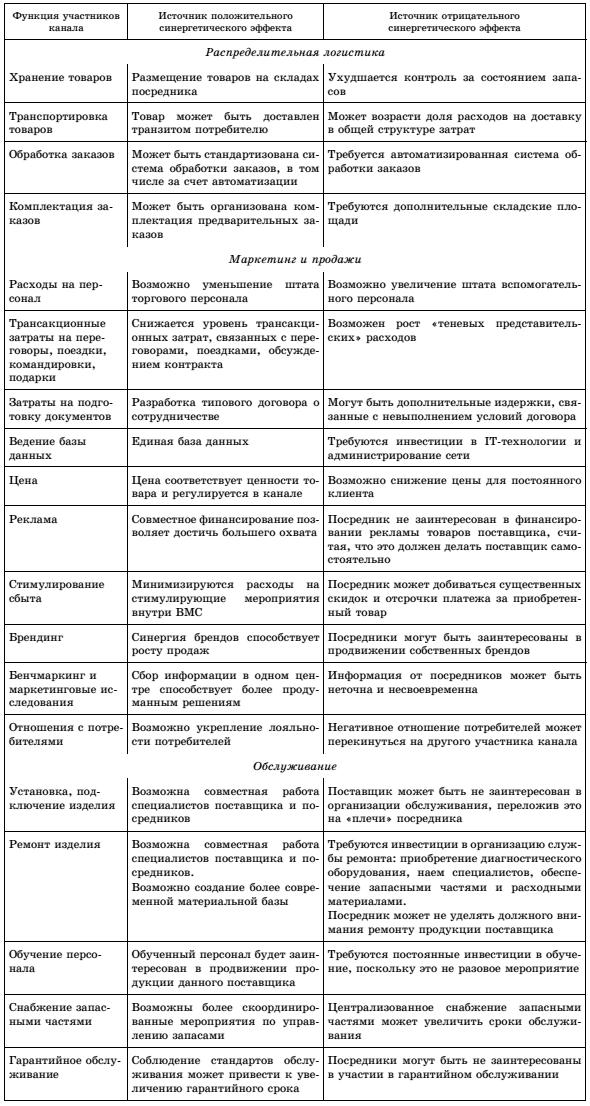 Сбыт - определение. система, организация и рынок сбыта продукции