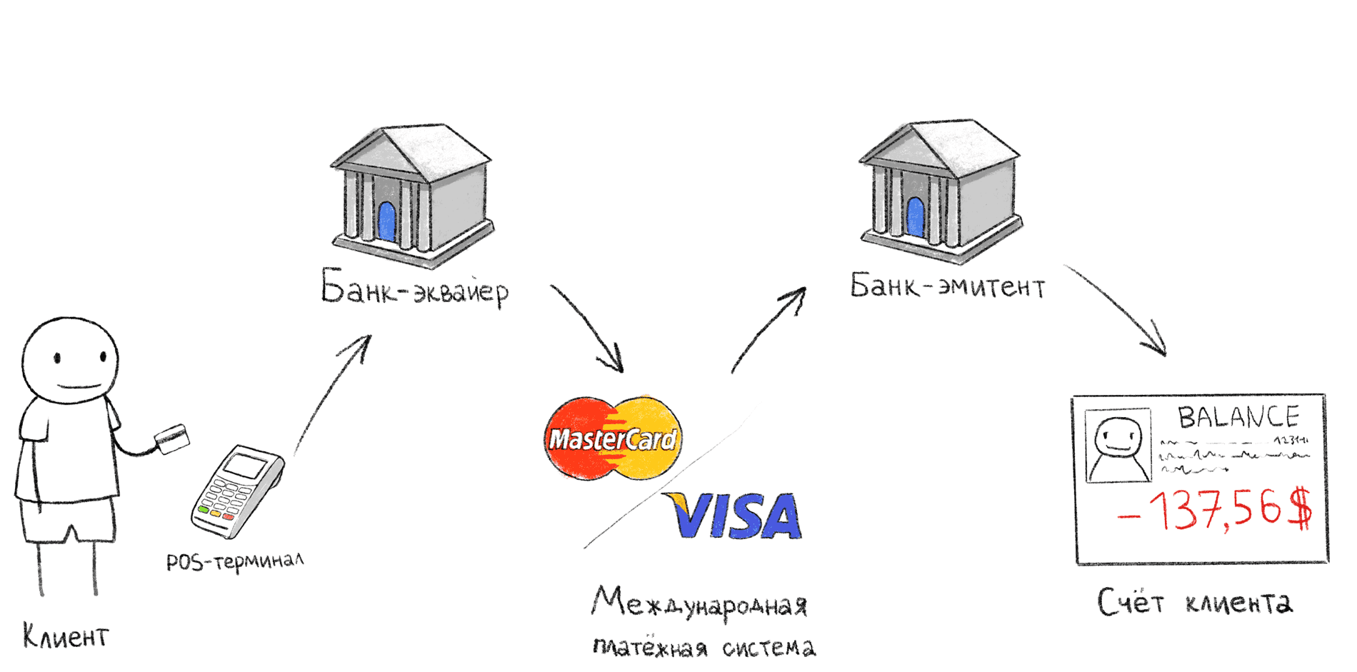 Что такое индекс банковской карты