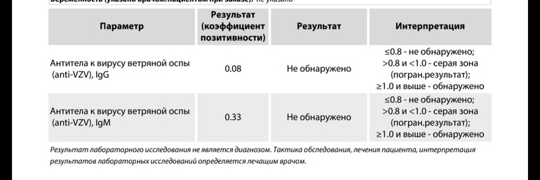 Коэффициент позитивность при коронавирусе, что означает показатель анализа крови