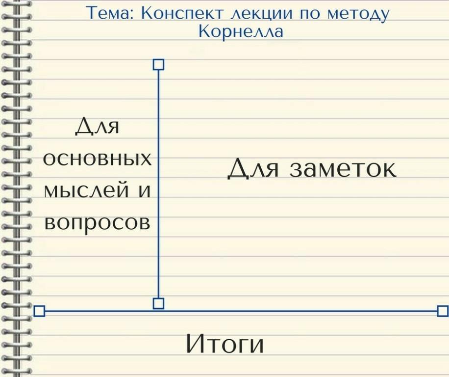 Как писать конспект. как правильно писать конспект лекции, статьи