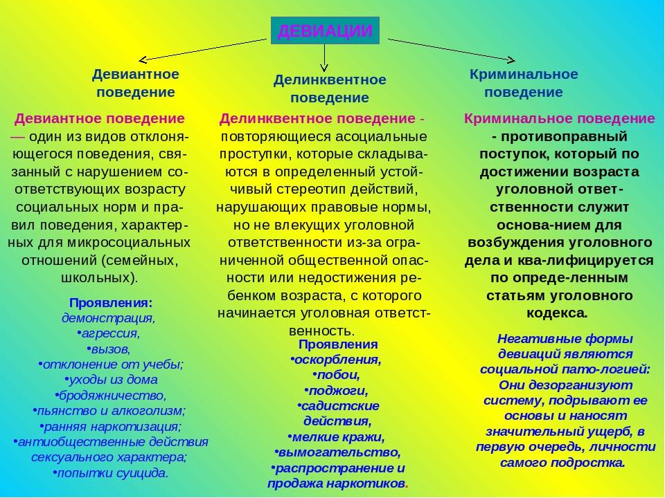 Девиация — это ... что такое девиация: причины, типы, этапы