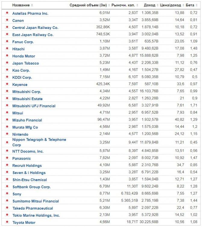 Какие акции есть на московской бирже список актуальный на 2020 год