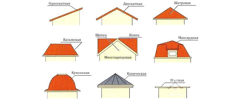 Крыша частного дома: виды, конструкции и фото