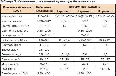 Соэ по вестергрену: что это такое, норма у мужчин, женщин и детей по возрасту, таблица