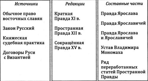 Историческая русская правда князя ярослава мудрого