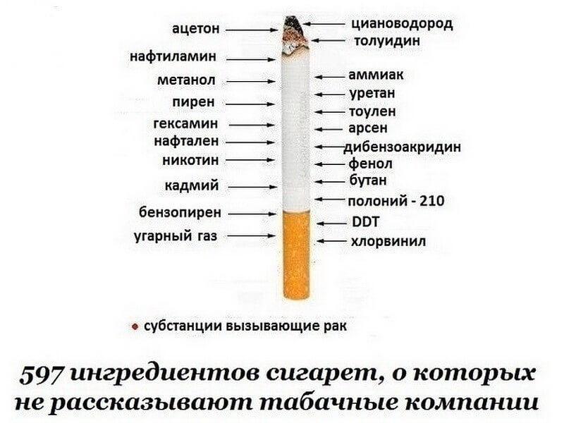 Список сигарет, которые лучше никогда не покупать: табак пропитан химией и опасен для здоровья