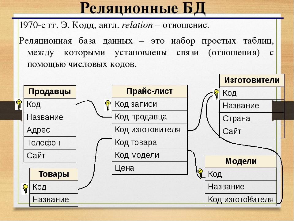 Реляционная база данных — национальная библиотека им. н. э. баумана