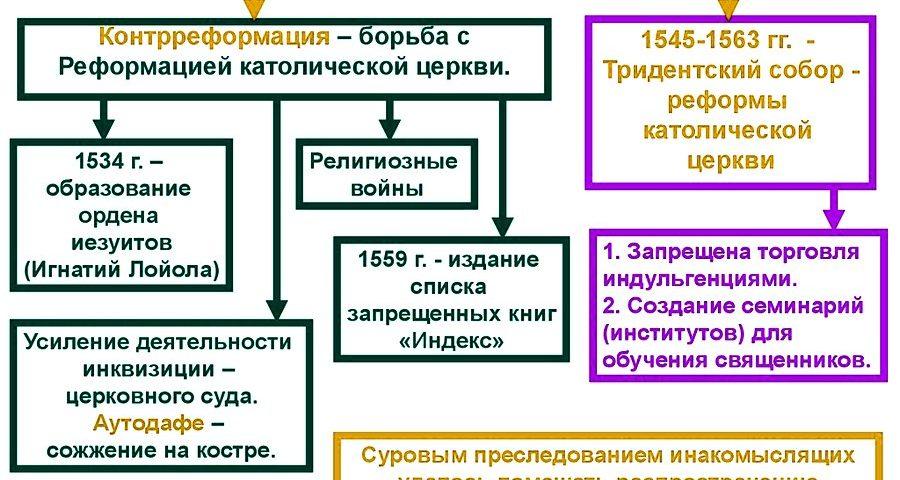 Причины, характеристики и последствия контрреформации / история | thpanorama - сделайте себя лучше уже сегодня!