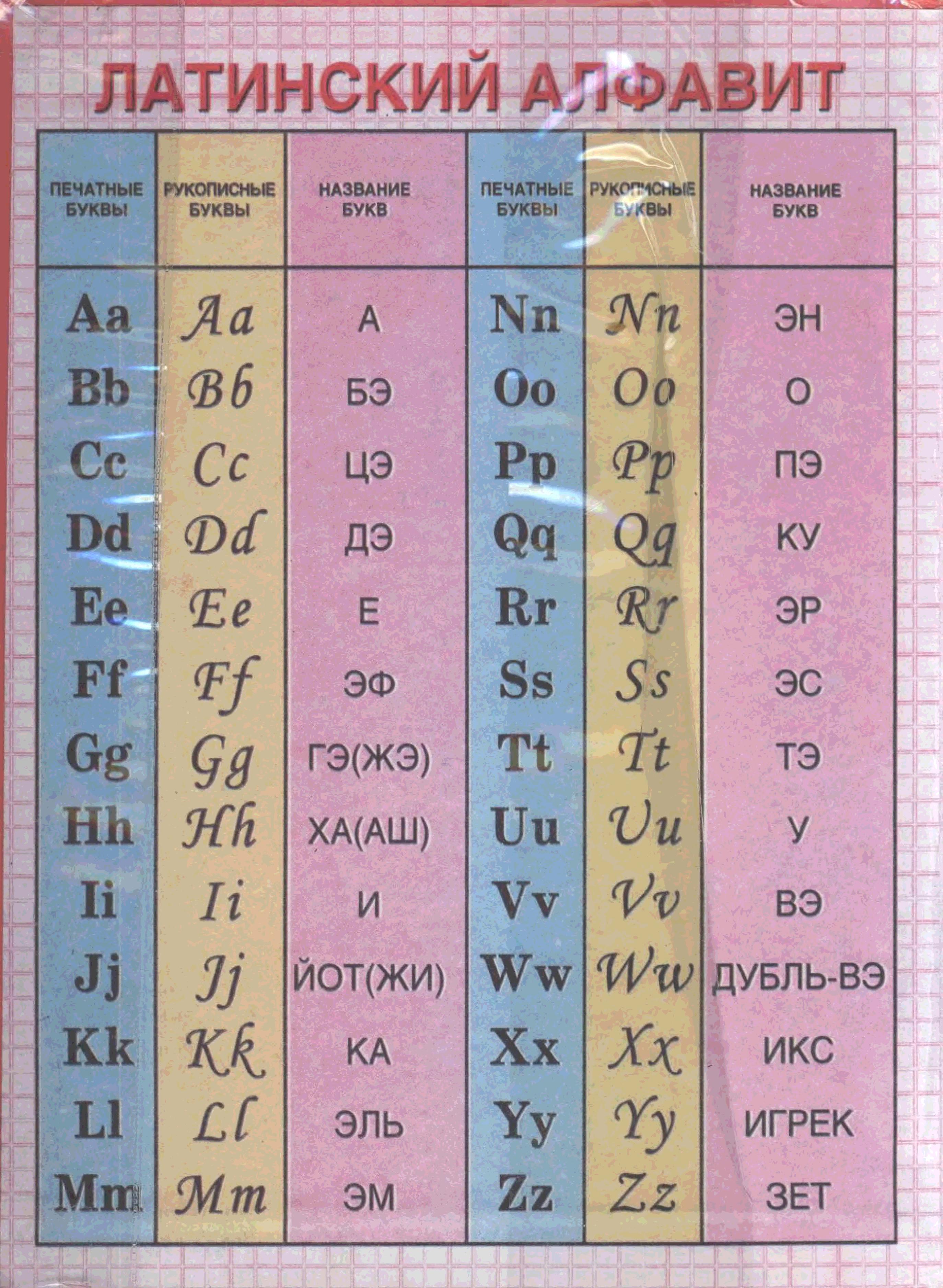Латинские буквы: это какие и чем они отличаются