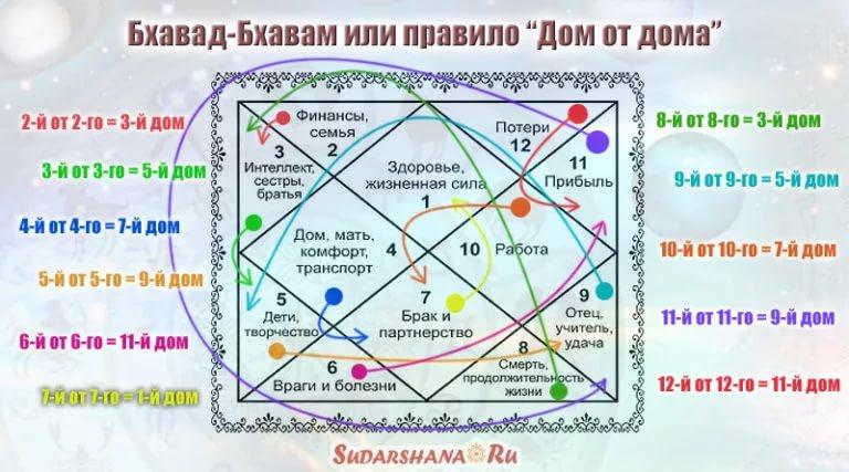 Деньги и богатство в гороскопе (натальной карте).