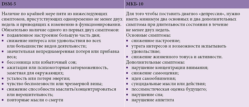 Сиозсн список