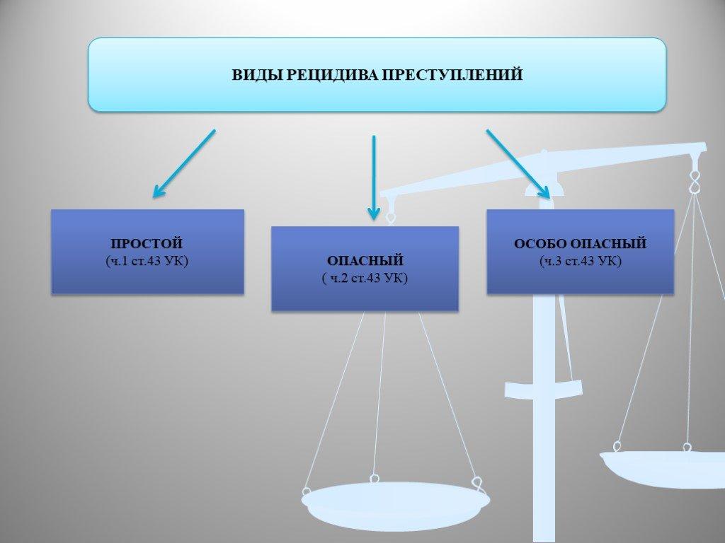 Рецидив преступлений — википедия. что такое рецидив преступлений
