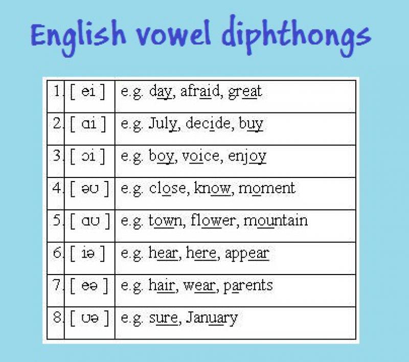 Дифтонги в английском языке - enjoyenglish-blog