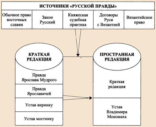 Русская правда ярослава мудрого, первый закон