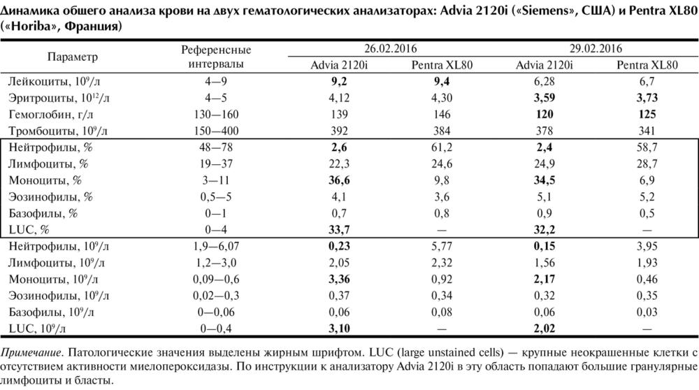 Лейкоцитарная формула у женщин: норма - расшифровка лейкоцитарной формулы