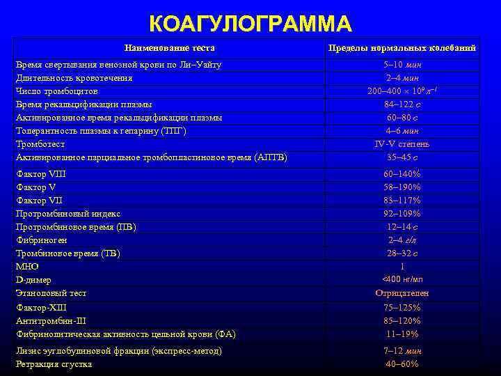 Коагулограмма - что это за анализ: расшифровка исследования, показатели нормы
