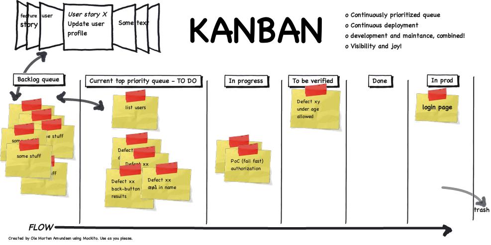 Стендапы в стиле kanban / хабр