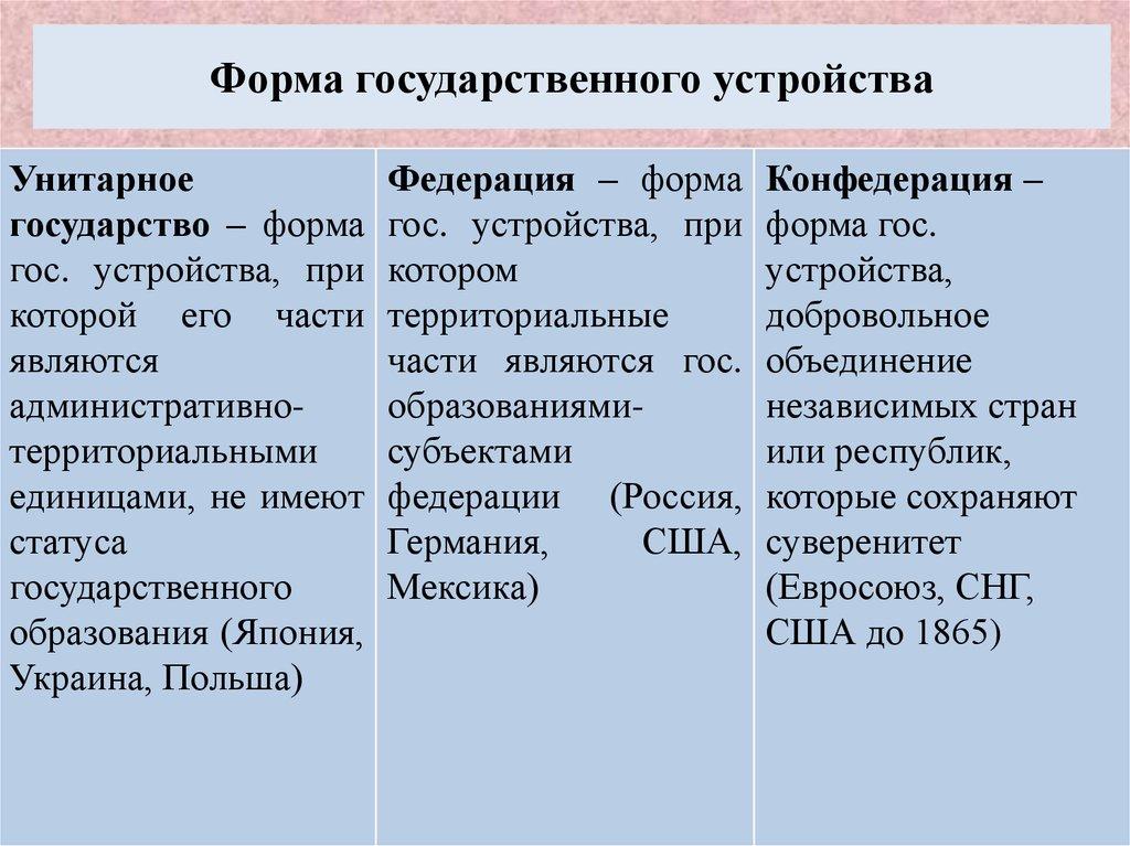 Форма государственного устройства — википедия переиздание // wiki 2