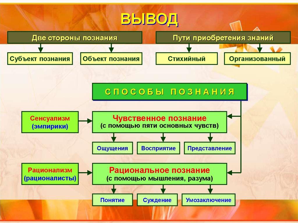Что такое познание — все виды, формы; методы, уровни научного и рационального познания