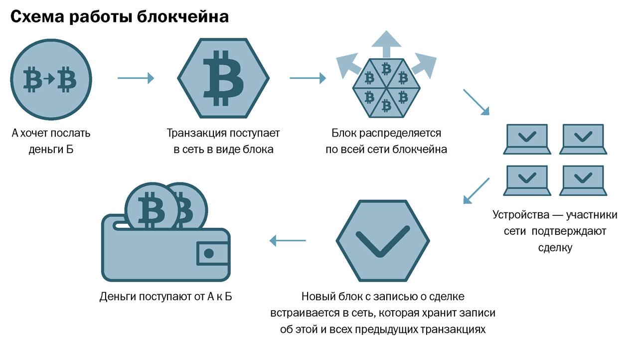 Что такое криптовалюта, как она работает, зачем она нужна и как заработать | криптосоциальные сети | cryptobitcoinpro